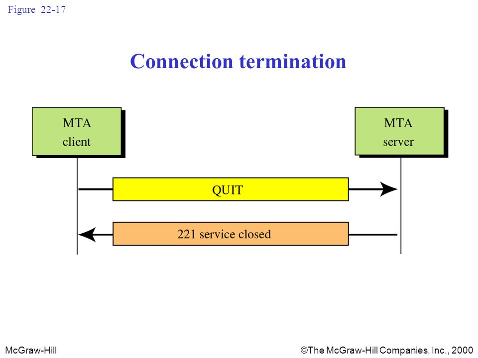 McGraw-Hill©The McGraw-Hill Companies, Inc., 2000 Figure 22-17 Connection termination