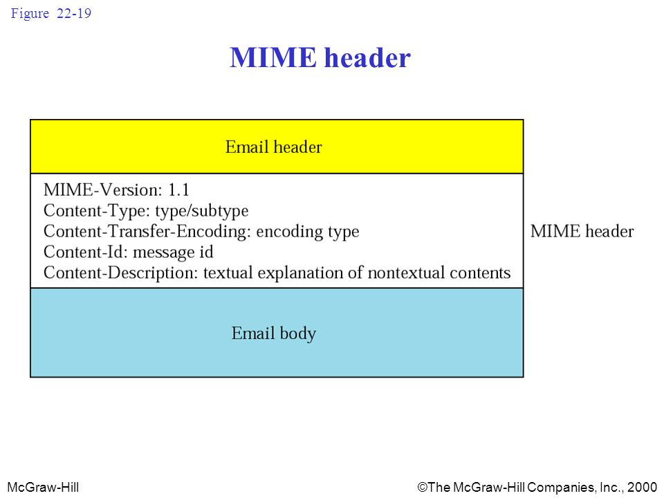 McGraw-Hill©The McGraw-Hill Companies, Inc., 2000 Figure 22-19 MIME header