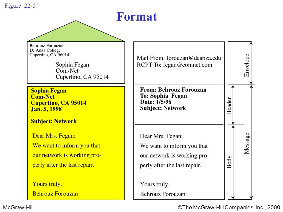 McGraw-Hill©The McGraw-Hill Companies, Inc., 2000 Figure 22-12 Email system