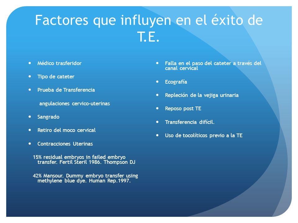 Factores que influyen en el éxito de T.E. Médico trasferidor Tipo de cateter Prueba de Transferencia angulaciones cervico-uterinas Sangrado Retiro del