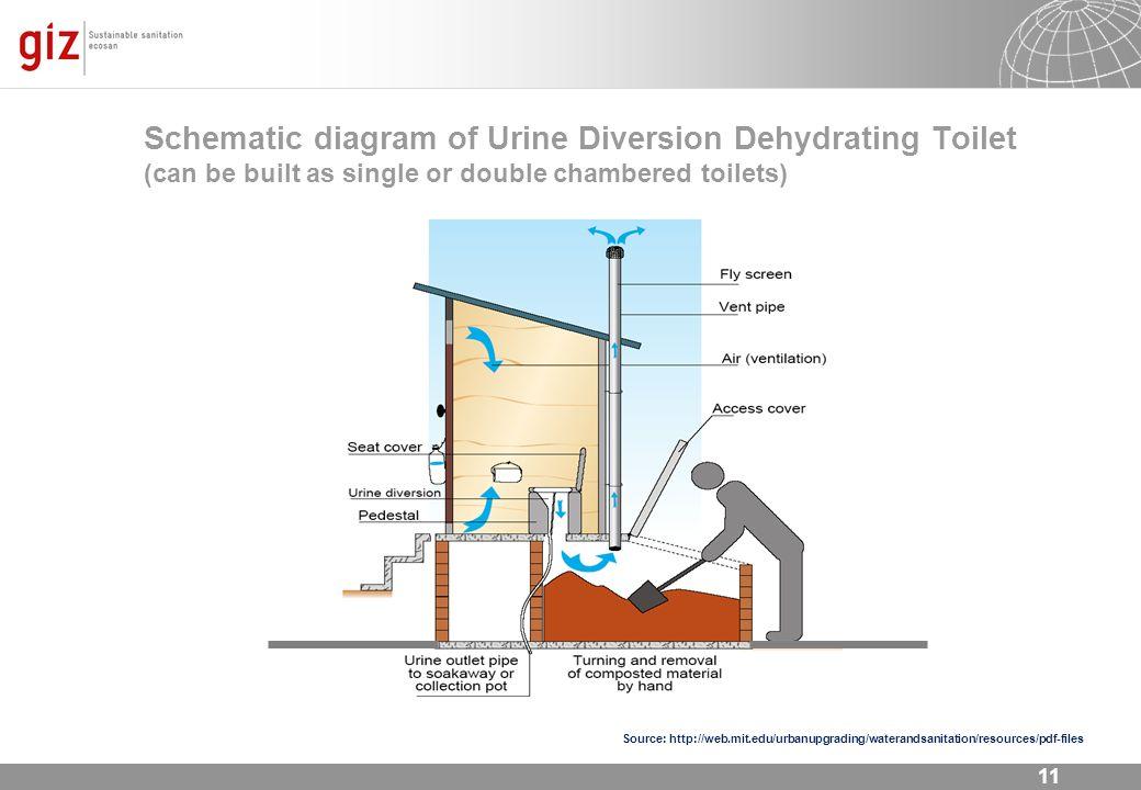11 Source: http://web.mit.edu/urbanupgrading/waterandsanitation/resources/pdf-files Schematic diagram of Urine Diversion Dehydrating Toilet (can be bu