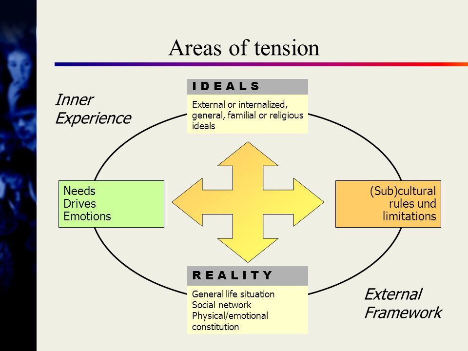 Seven sources of conflict 1.General tendency towards conflictuous functioning 2.
