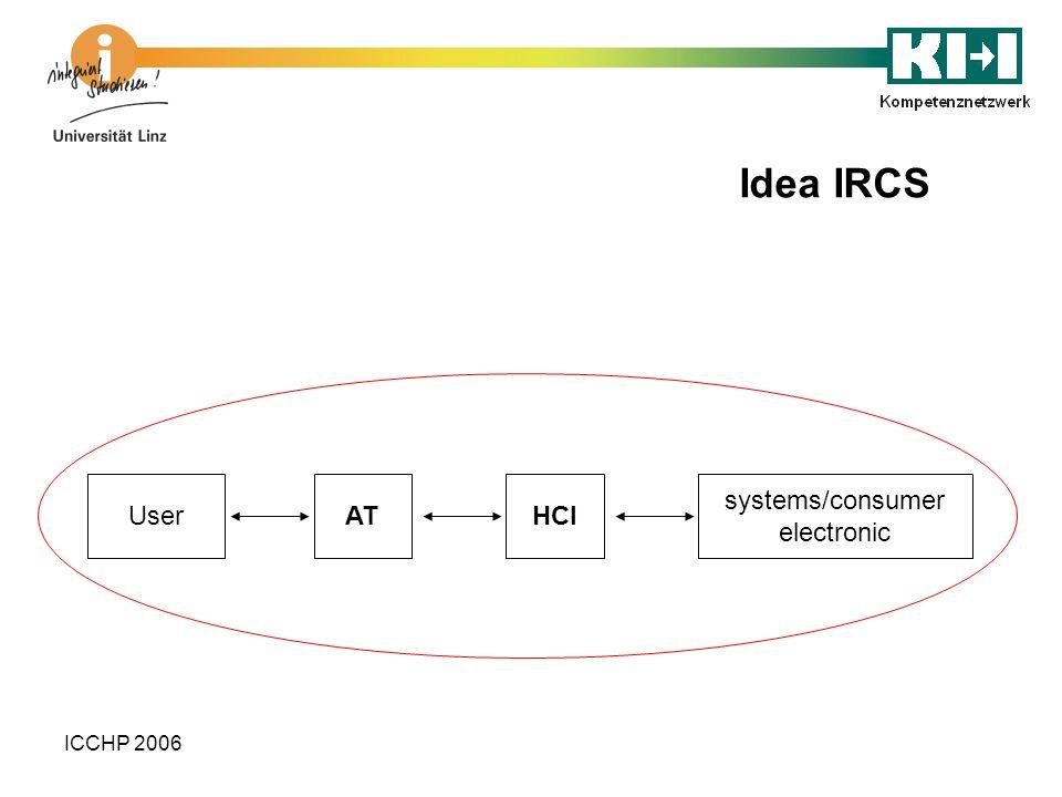 ICCHP 2006 Idea IRCS systems/consumer electronic HCIATUser