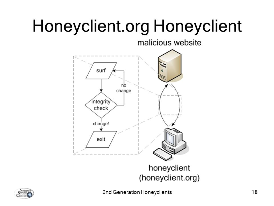 2nd Generation Honeyclients18 Honeyclient.org Honeyclient