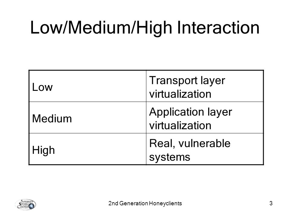 2nd Generation Honeyclients3 Low/Medium/High Interaction Low Transport layer virtualization Medium Application layer virtualization High Real, vulnerable systems