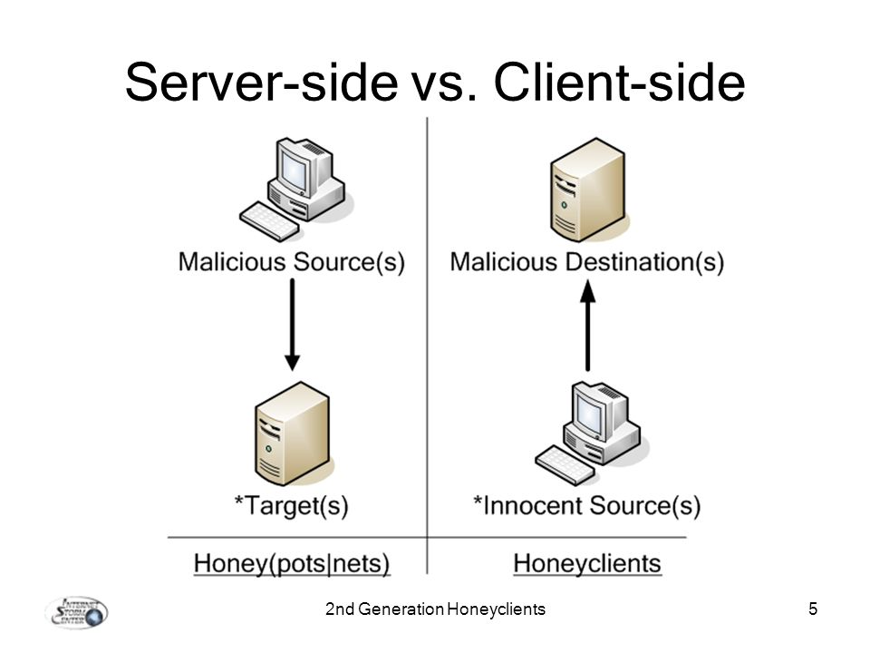 2nd Generation Honeyclients5 Server-side vs. Client-side