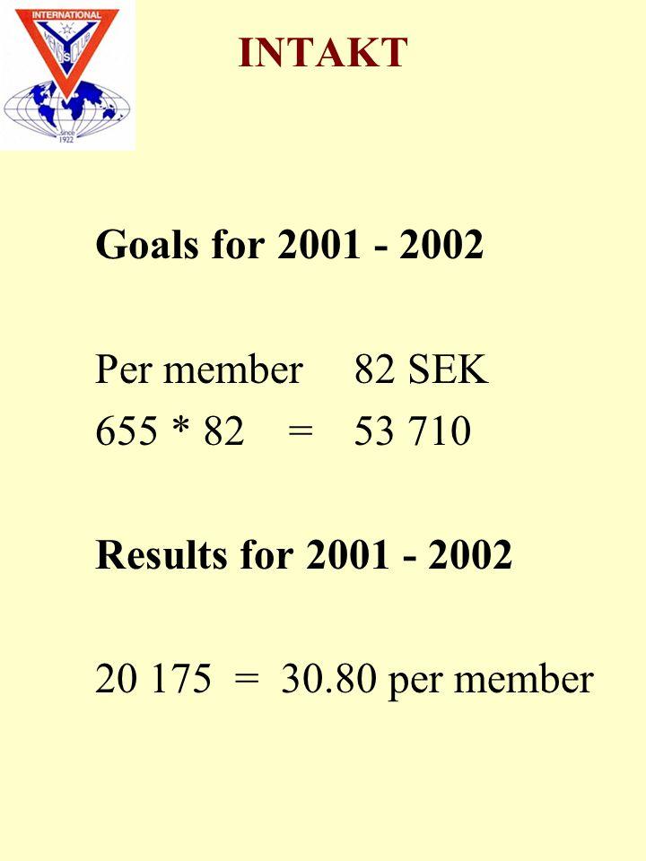 INTAKT Goals for 2001 - 2002 Per member82 SEK 655 * 82 =53 710 Results for 2001 - 2002 20 175 = 30.80 per member