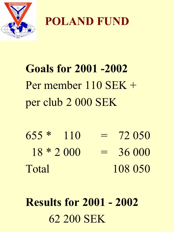 POLAND FUND Goals for 2001 -2002 Per member 110 SEK + per club 2 000 SEK 655 * 110 =72 050 18 * 2 000 =36 000 Total 108 050 Results for 2001 - 2002 62