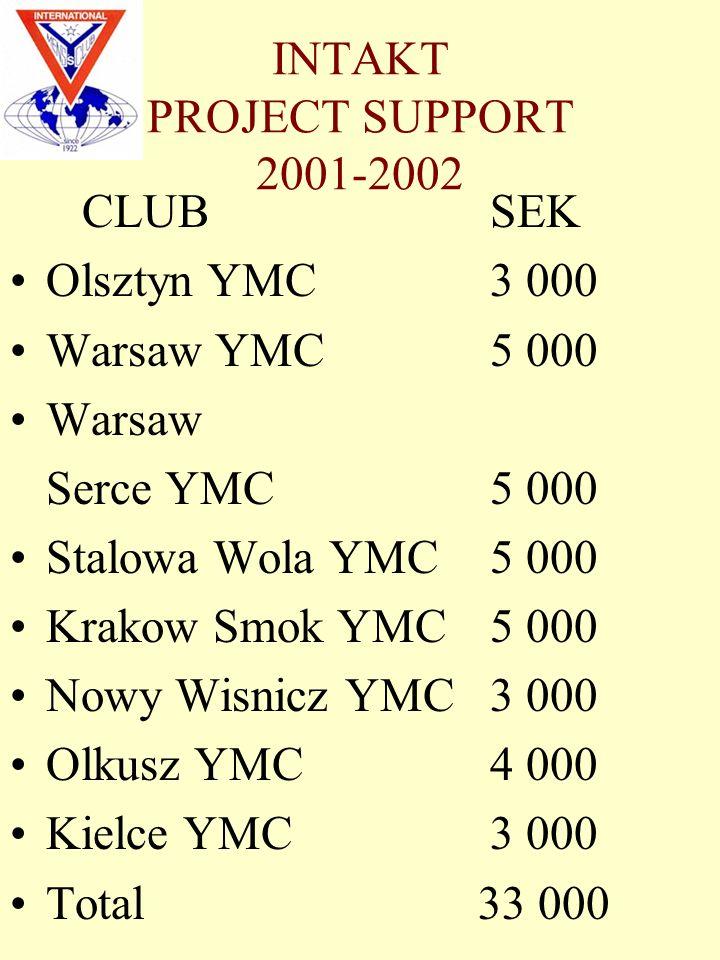 INTAKT PROJECT SUPPORT 2001-2002 CLUBSEK Olsztyn YMC3 000 Warsaw YMC5 000 Warsaw Serce YMC5 000 Stalowa Wola YMC5 000 Krakow Smok YMC5 000 Nowy Wisnicz YMC3 000 Olkusz YMC4 000 Kielce YMC3 000 Total 33 000