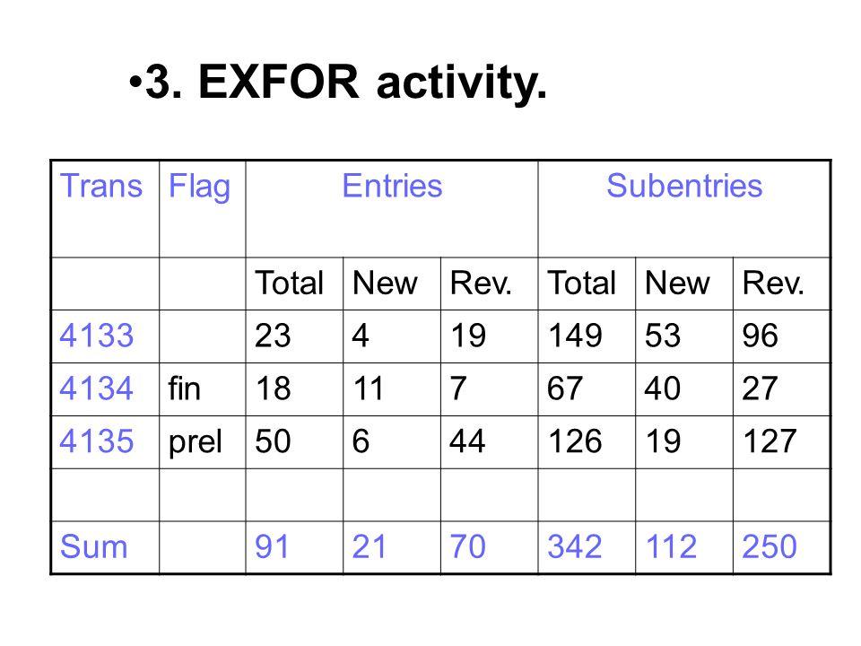 TransFlagEntriesSubentries TotalNewRev.TotalNewRev. 4133234191495396 4134fin18117674027 4135prel5064412619127 Sum912170342112250 3. EXFOR activity.