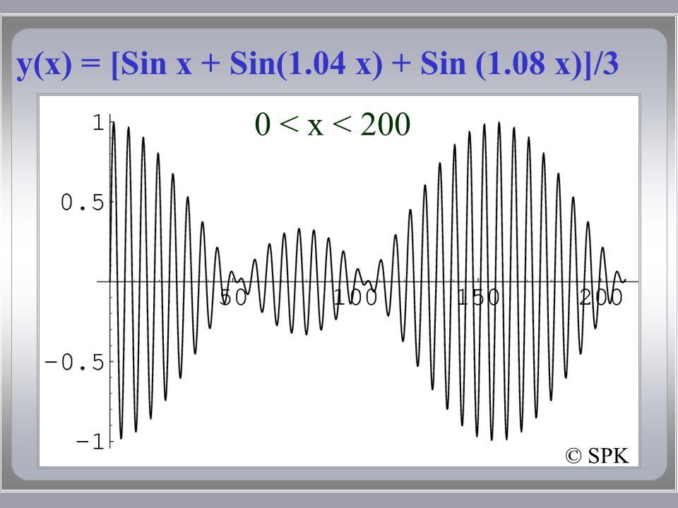 y(x) = [Sin x + Sin(1.04 x) + Sin (1.08 x)]/3 © SPK 0 < x < 200