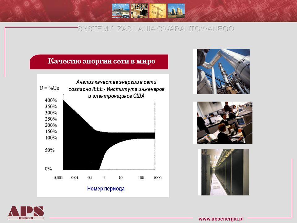www.apsenergia.pl Качество энергии сети в мире Анализ качества энергии в сети согласно IEEE - Института инженеров и электронщиков США Номер периода