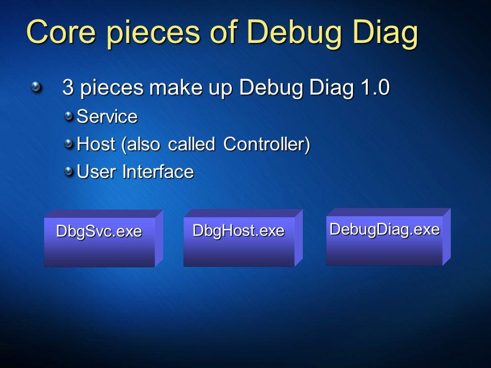 Core pieces of Debug Diag 3 pieces make up Debug Diag 1.0 Service Host (also called Controller) User Interface DbgSvc.exe DbgHost.exe DebugDiag.exe