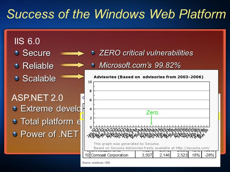 Success of the Windows Web Platform SecureReliableScalable Extreme developer productivity Total platform extensibility Power of.NET development IIS 6.0 ASP.NET 2.0 Microsoft.coms 99.82% availability ZERO critical vulnerabilities MySpace.coms 27 billion+ monthly page views Table 2.