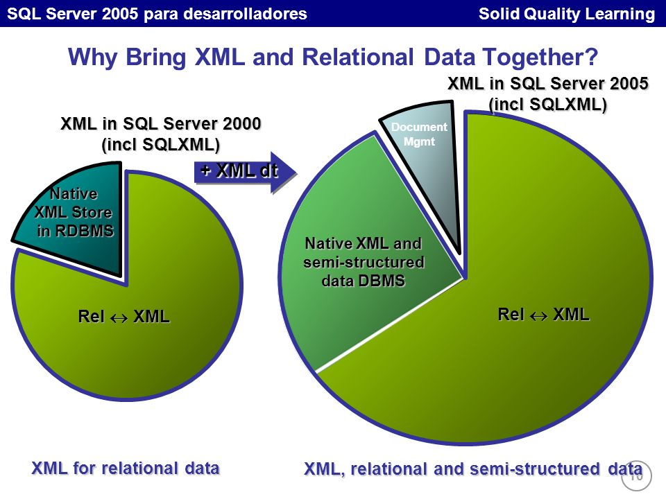 10 SQL Server 2005 para desarrolladores Solid Quality Learning Why Bring XML and Relational Data Together.