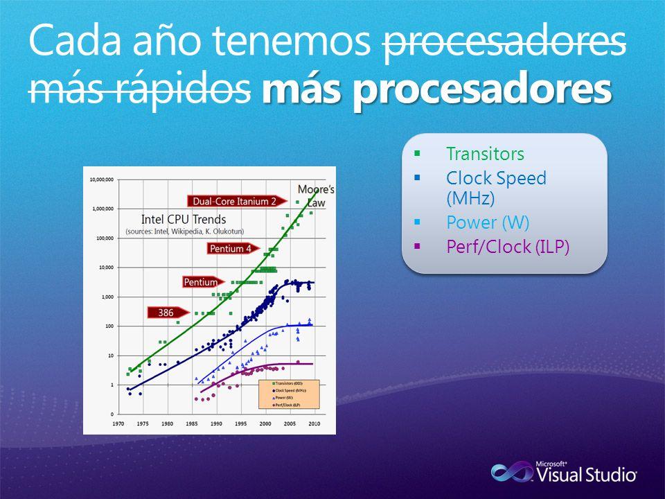 Transitors Clock Speed (MHz) Power (W) Perf/Clock (ILP)