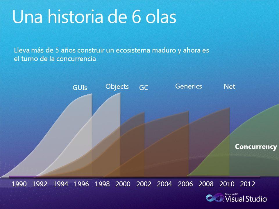 1990 1992 1994 1996 1998 2000 2002 2004 2006 2008 2010 2012 GUIs Objects GC Generics Net Concurrency Lleva más de 5 años construir un ecosistema maduro y ahora es el turno de la concurrencia