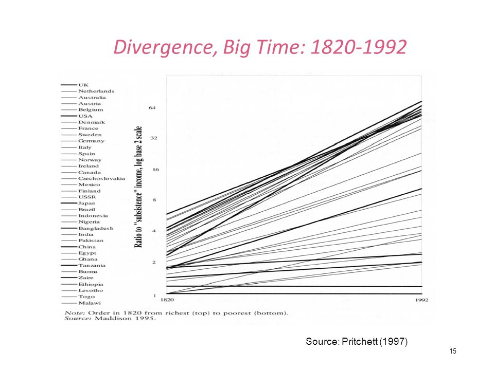 15 Divergence, Big Time: 1820-1992 Source: Pritchett (1997)