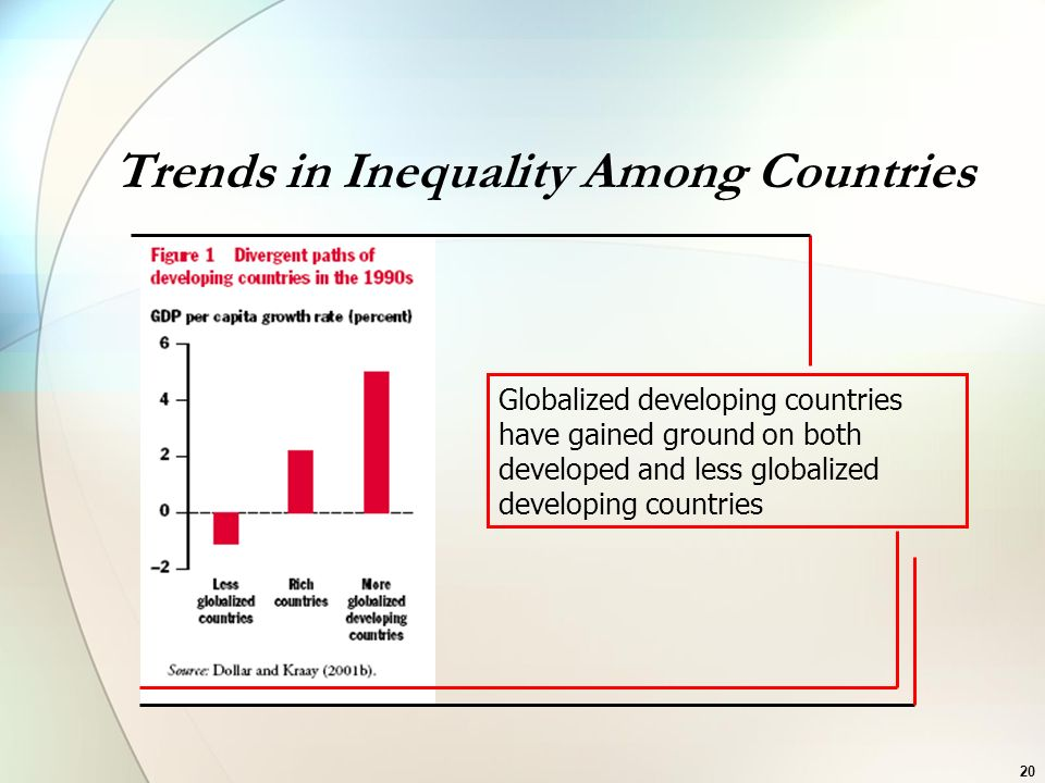 Trends in Inequality Among Countries Globalized developing countries have gained ground on both developed and less globalized developing countries 20