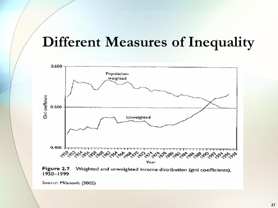 Different Measures of Inequality 21