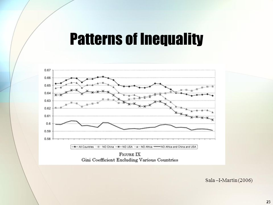 Patterns of Inequality Sala –I-Martin (2006) 23