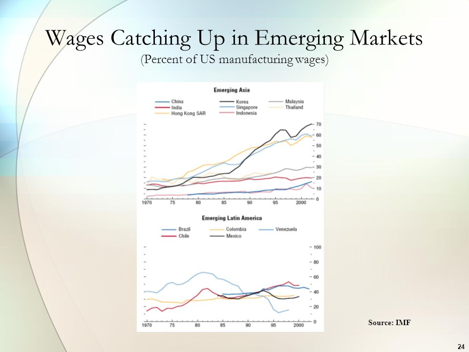 24 Wages Catching Up in Emerging Markets (Percent of US manufacturing wages) Source: IMF