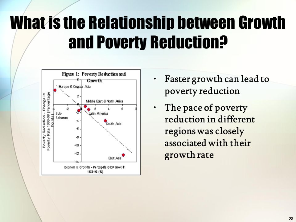 28 What is the Relationship between Growth and Poverty Reduction? Faster growth can lead to poverty reduction The pace of poverty reduction in differe