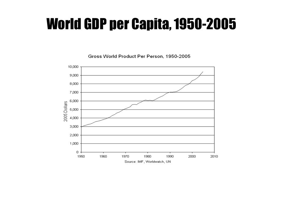 World GDP per Capita, 1950-2005