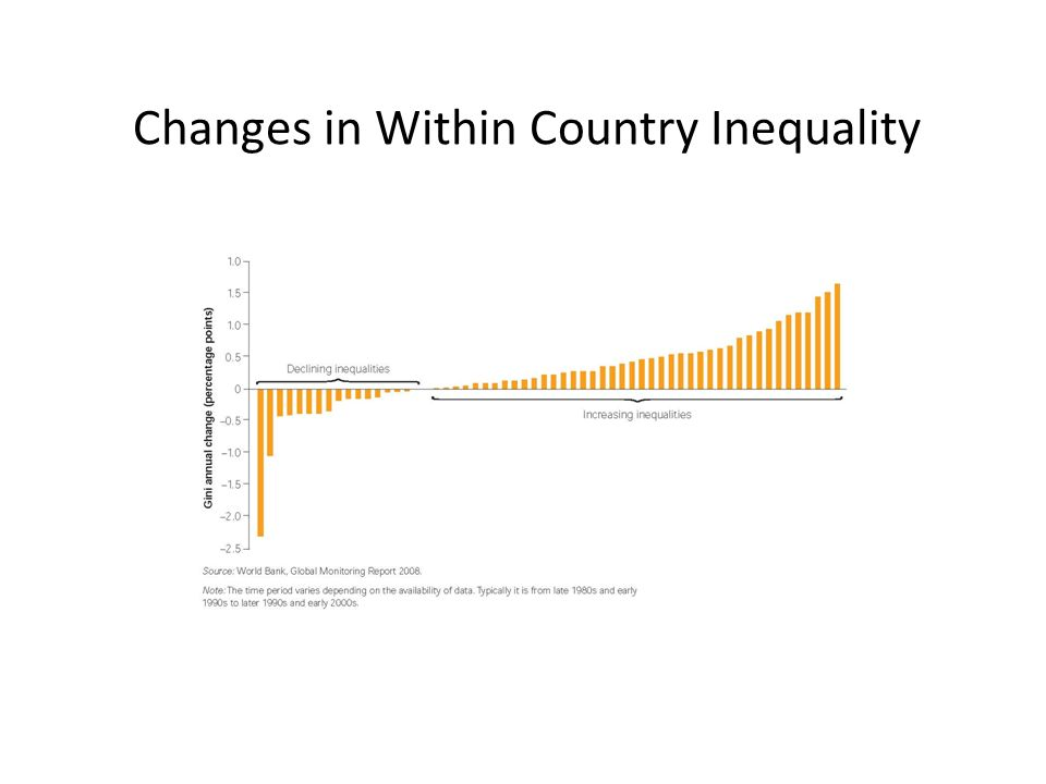 Changes in Within Country Inequality