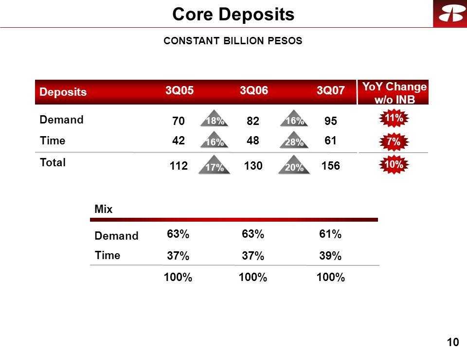 10 Core Deposits CONSTANT BILLION PESOS Mix Demand Time Demand Time Total Deposits 3Q053Q073Q06 95 61 156 61% 39% 100% 82 48 130 63% 37% 100% 70 42 11