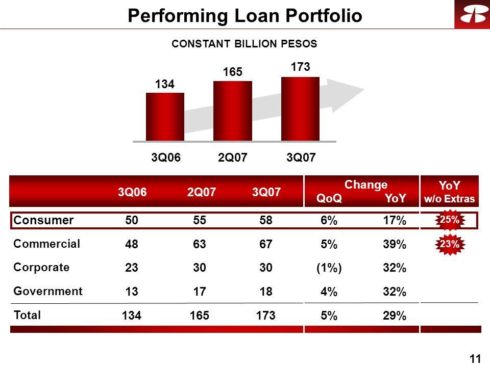 11 CONSTANT BILLION PESOS Performing Loan Portfolio 3Q062Q073Q07 QoQ Change YoY Commercial Corporate Government Total Consumer YoY w/o Extras 3Q062Q073Q07 134 165 173 39%5% 32%(1%) 32%4%4% 29%5%5% 17%6%6% 67 30 18 173 58 63 30 17 165 55 48 23 13 134 50 25%23%