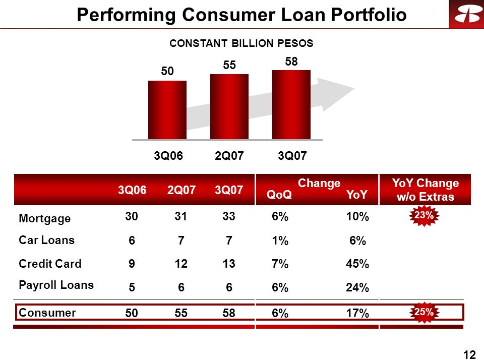 12 Performing Consumer Loan Portfolio CONSTANT BILLION PESOS QoQ Change YoY YoY Change w/o Extras Consumer Car Loans Credit Card Payroll Loans Mortgage 3Q062Q073Q07 3Q062Q073Q07 50 55 58 6%1%1% 45%7% 24%6%6% 17%6%6% 10%6%6% 7 13 6 58 33 7 12 6 55 31 6 9 5 50 30 25%23%