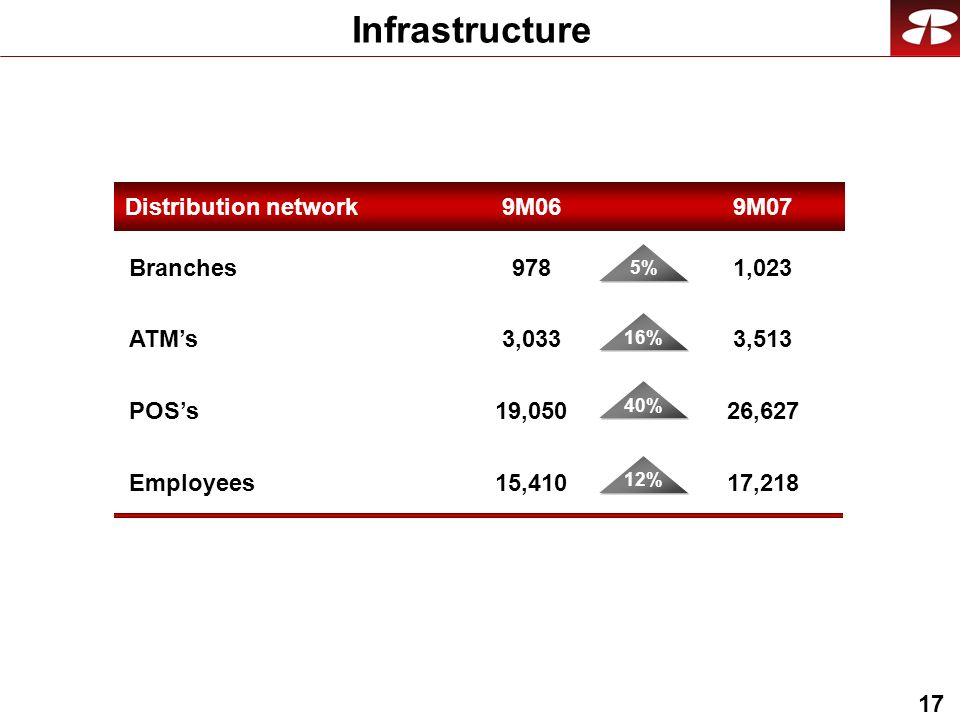17 Infrastructure Distribution network 9M07 Branches ATMs POSs 1,023 3,513 26,627 Employees17,218 978 3,033 19,050 15,410 9M06 5% 16% 40% 12%