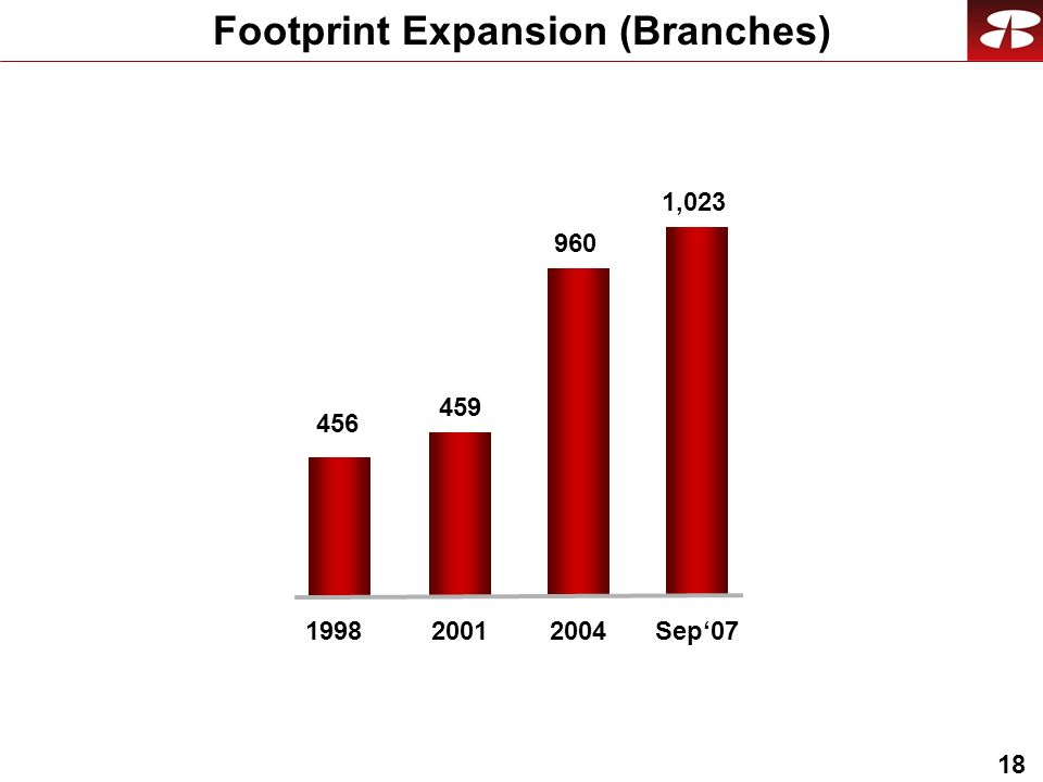 18 Footprint Expansion (Branches) 960 2004 459 2001 1,023 Sep07 456 1998