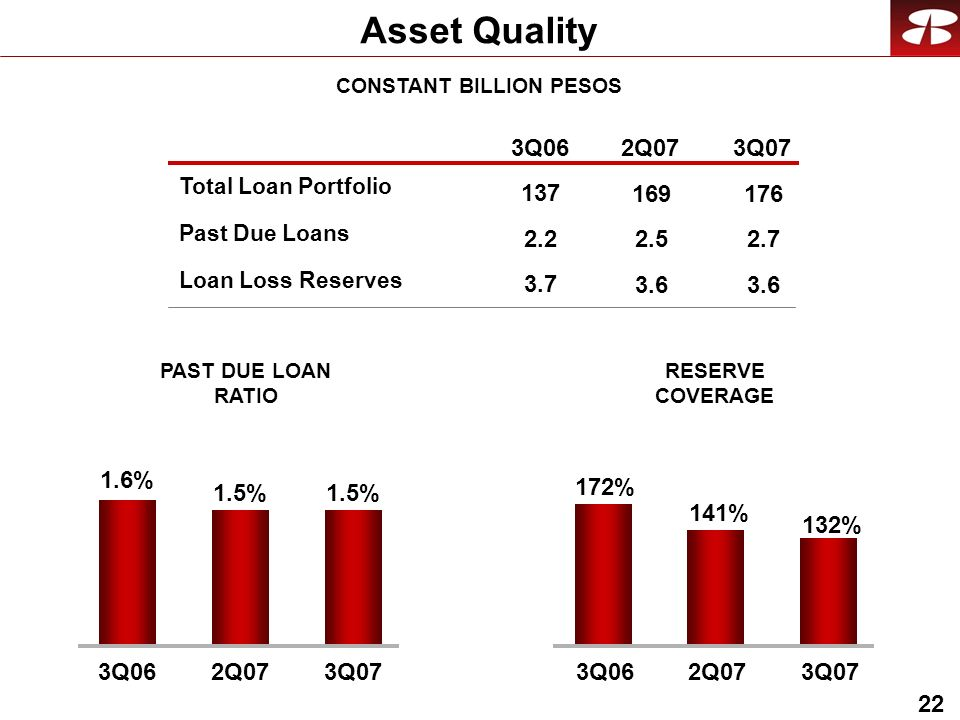 22 Asset Quality Past Due Loans Loan Loss Reserves RESERVE COVERAGE PAST DUE LOAN RATIO Total Loan Portfolio CONSTANT BILLION PESOS 3Q062Q073Q07 2.2 3.7 137 2.5 3.6 169 2.7 3.6 176 132% 172% 141% 3Q062Q073Q07 1.5% 1.6% 1.5% 3Q062Q073Q07