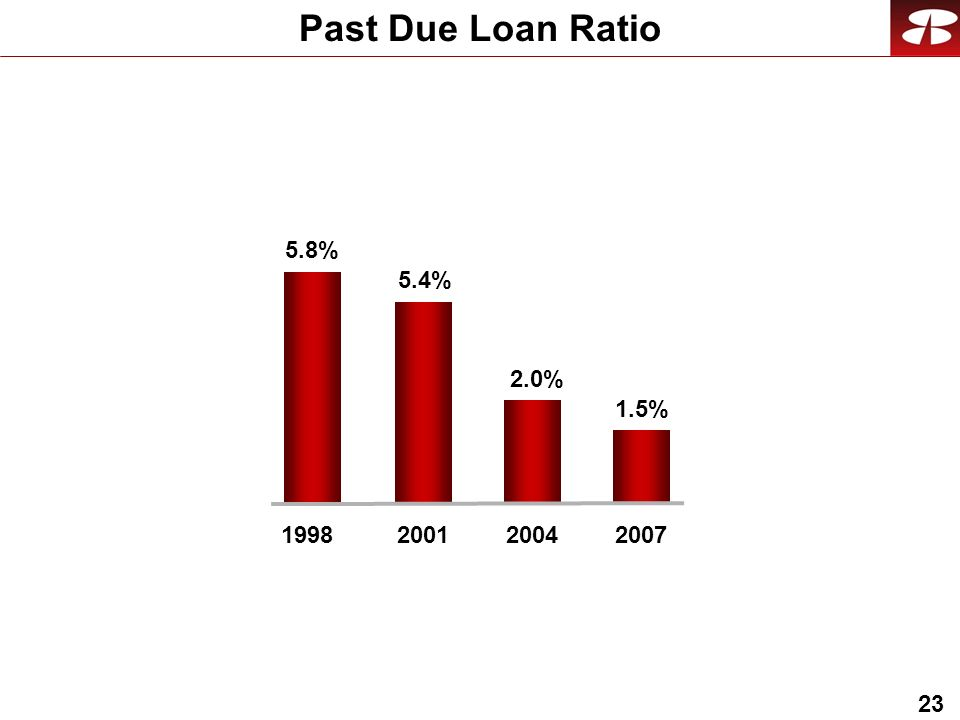 23 Past Due Loan Ratio 2.0% 2004 5.4% 2001 1.5% 2007 5.8% 1998