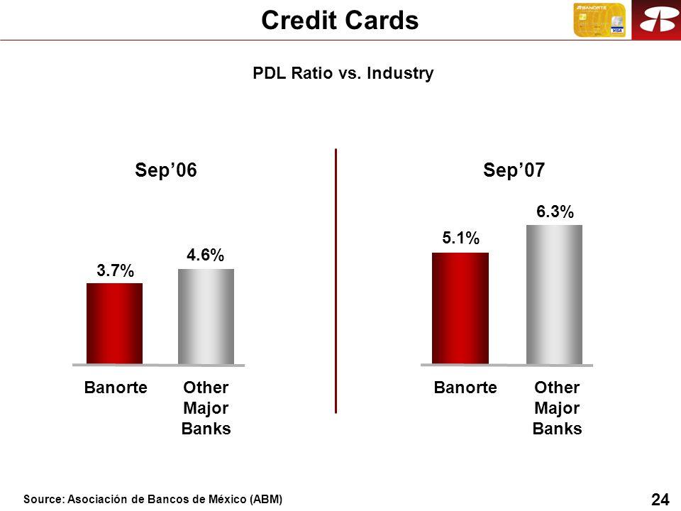 24 Sep06 3.7% BanorteOther Major Banks 4.6% Sep07 5.1% BanorteOther Major Banks 6.3% Credit Cards PDL Ratio vs. Industry Source: Asociación de Bancos