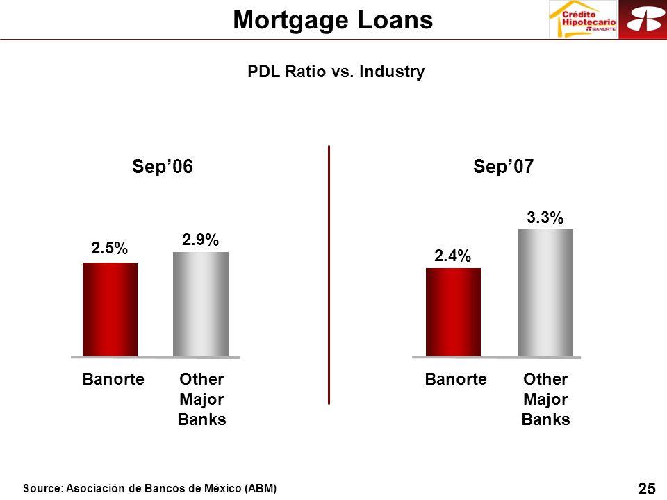 25 Mortgage Loans 2.5% 2.9% 2.4% 3.3% BanorteOther Major Banks BanorteOther Major Banks Sep06Sep07 PDL Ratio vs.