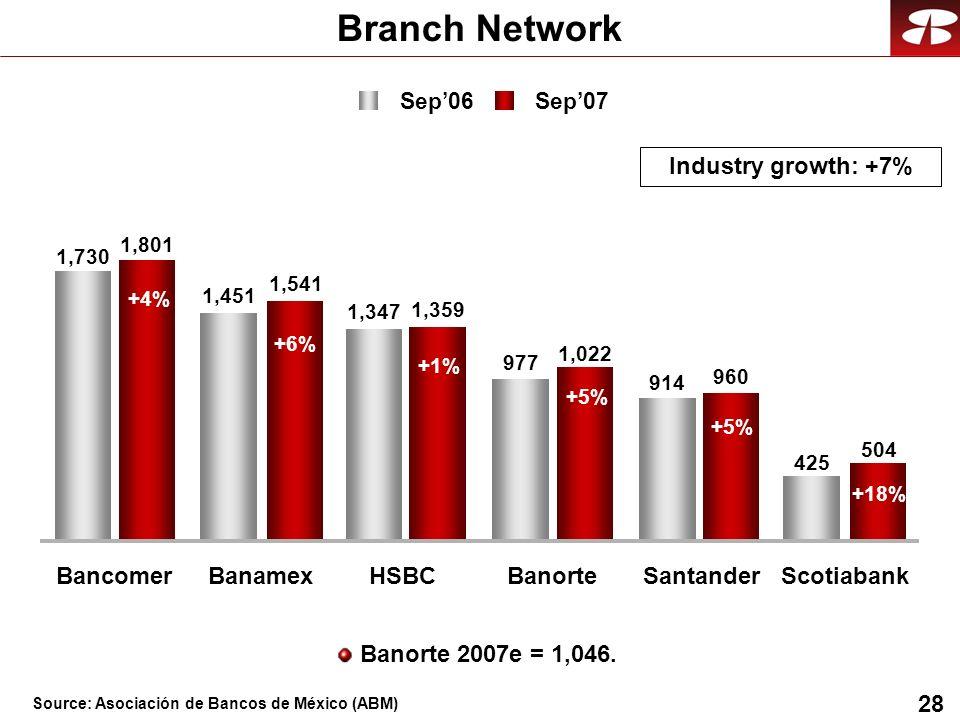 28 977 914 425 1,801 1,541 1,359 1,022 960 504 1,730 1,451 1,347 BancomerBanamexHSBCBanorteSantanderScotiabank Branch Network Banorte 2007e = 1,046. +