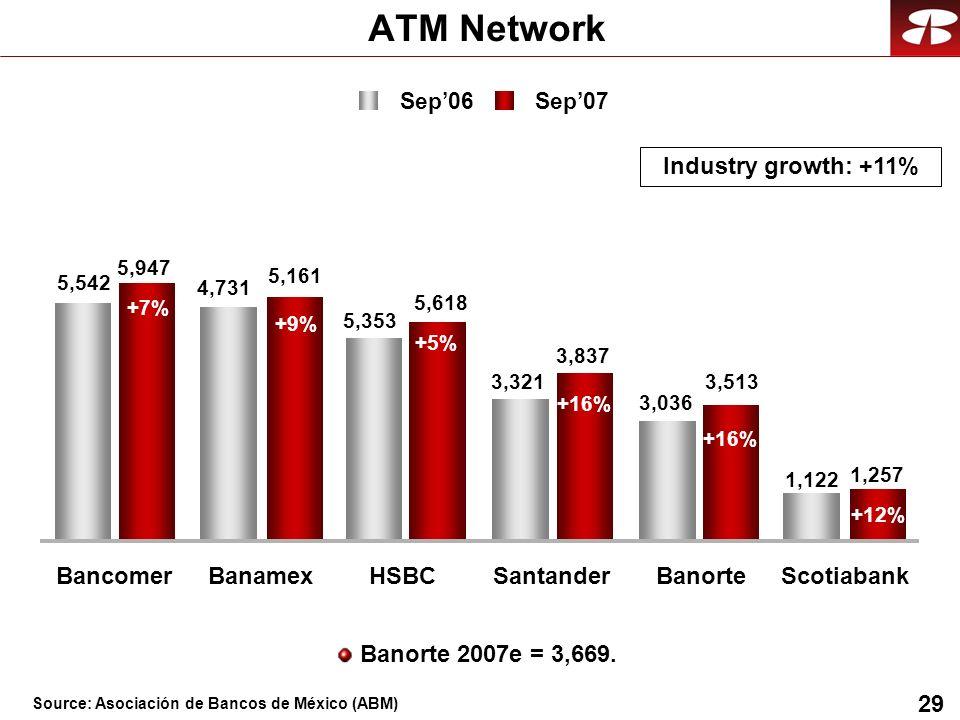 29 5,161 5,947 5,618 3,837 3,513 1,257 4,731 5,542 5,353 3,321 3,036 1,122 ATM Network +7% +9% +5% +16% +12% Sep06 Sep07 BancomerBanamexHSBCSantanderBanorteScotiabank Industry growth: +11% Banorte 2007e = 3,669.