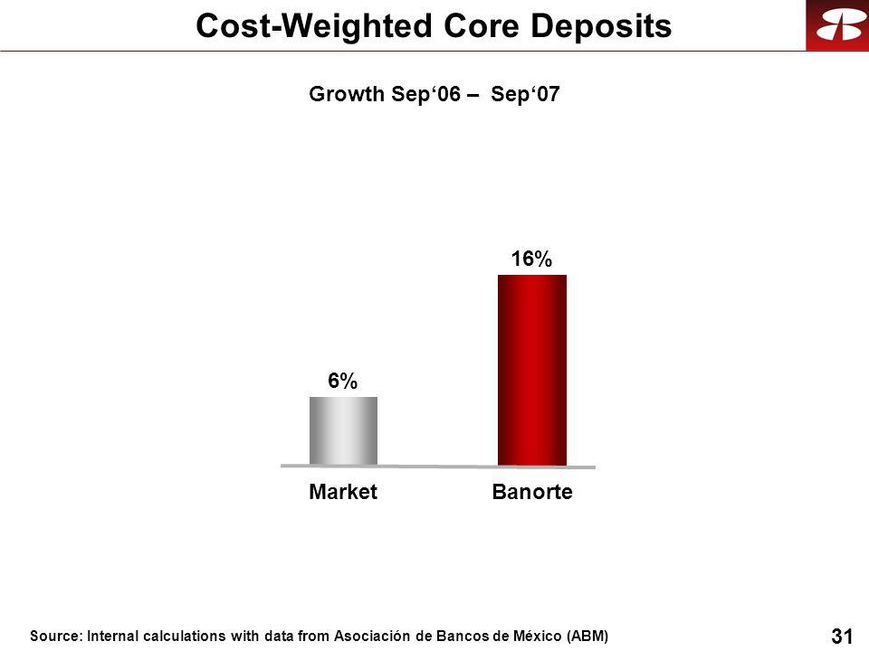 31 Growth Sep06 – Sep07 Cost-Weighted Core Deposits Banorte 16% Market 6% Source: Internal calculations with data from Asociación de Bancos de México