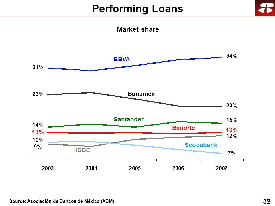 32 Performing Loans BBVA Banamex HSBC Santander Banorte Scotiabank 31% 23% 14% 9% 13% 10% 34% 20% 15% 7% 12% 13% Market share Source: Asociación de Bancos de México (ABM)