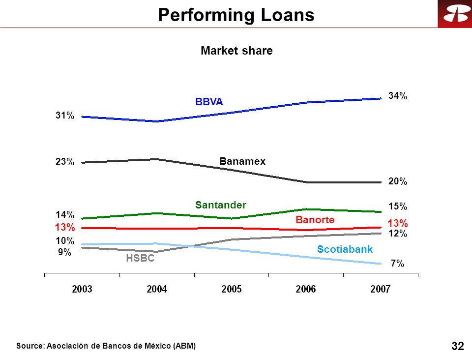 32 Performing Loans BBVA Banamex HSBC Santander Banorte Scotiabank 31% 23% 14% 9% 13% 10% 34% 20% 15% 7% 12% 13% Market share Source: Asociación de Ba