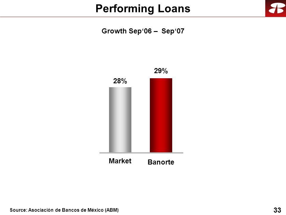 33 Performing Loans 29% 28% Banorte Market Growth Sep06 – Sep07 Source: Asociación de Bancos de México (ABM)