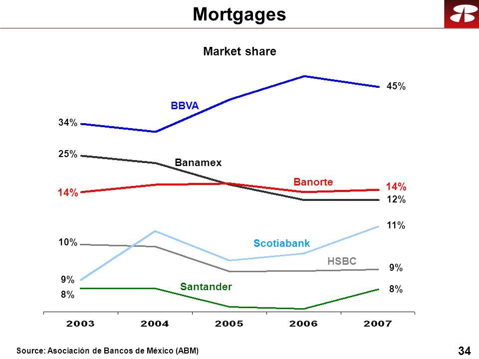 34 Mortgages 34% 25% 8% 9% 14% 10% BBVA Banamex HSBC Santander Banorte Scotiabank 45% 14% 12% 11% 9% 8% Market share Source: Asociación de Bancos de México (ABM)