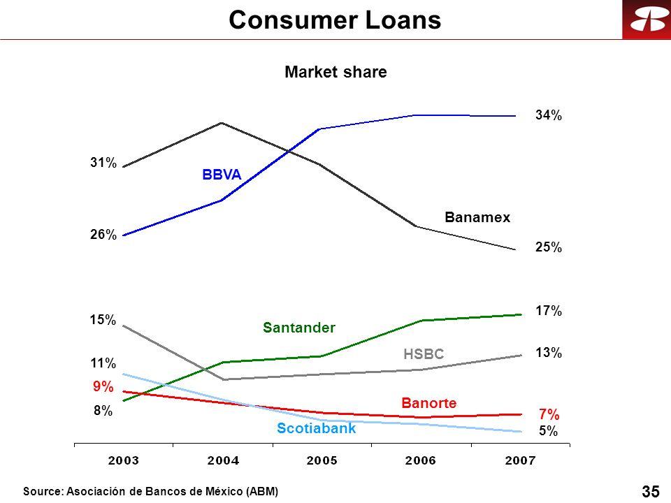 35 Consumer Loans 31% 26% 8% 9% 15% BBVA Banamex HSBC Santander Banorte Scotiabank 11% 34% 25% 17% 13% 7% 5% Market share Source: Asociación de Bancos de México (ABM)