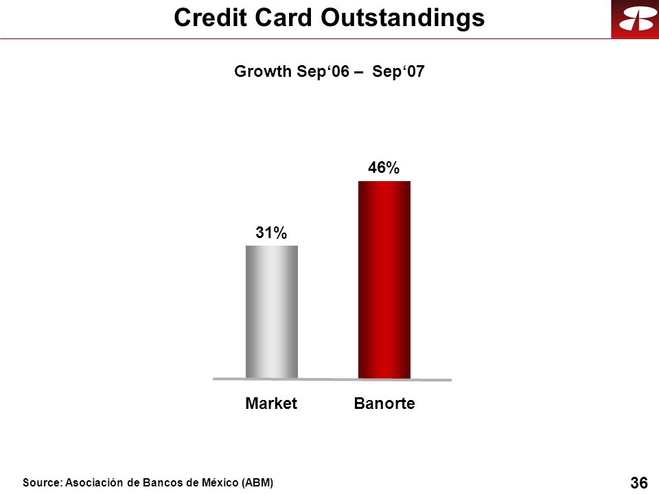 36 Credit Card Outstandings Banorte 46% Market 31% Growth Sep06 – Sep07 Source: Asociación de Bancos de México (ABM)