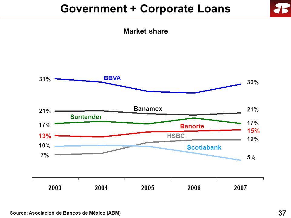37 Government + Corporate Loans BBVA Banamex HSBC Santander Banorte Scotiabank 31% 21% 7% 13% 17% 10% 30% 21% 17% 15% 12% 5% Market share Source: Asociación de Bancos de México (ABM)