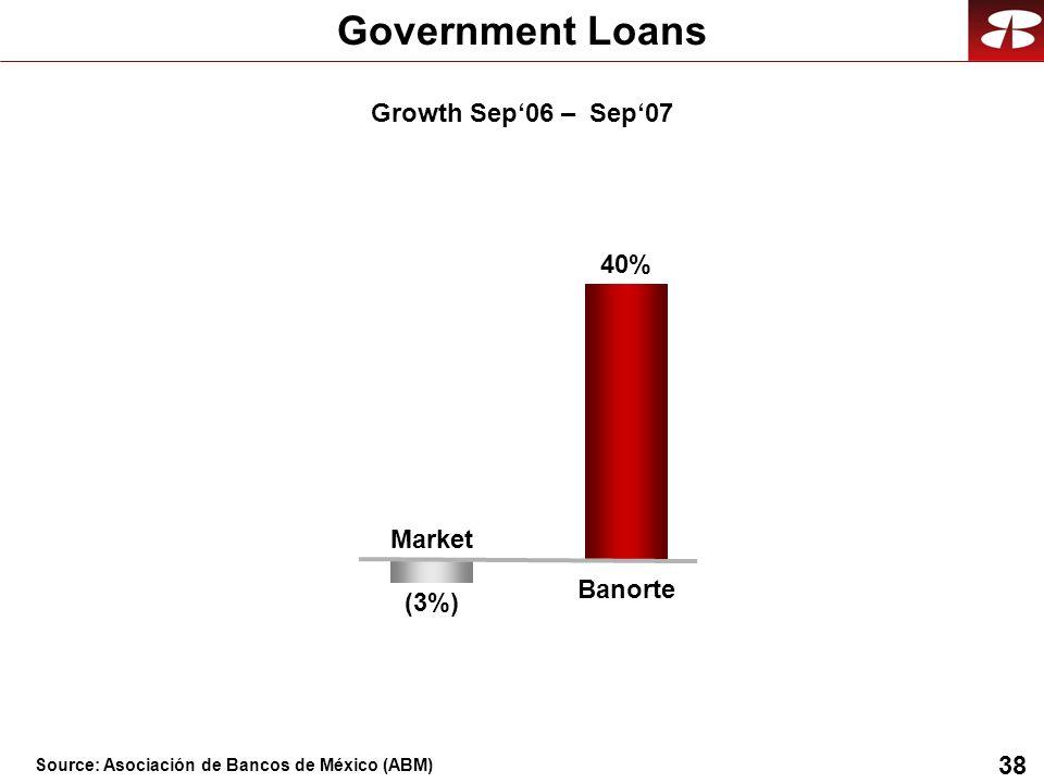 38 Government Loans Banorte 40% Market (3%) Growth Sep06 – Sep07 Source: Asociación de Bancos de México (ABM)