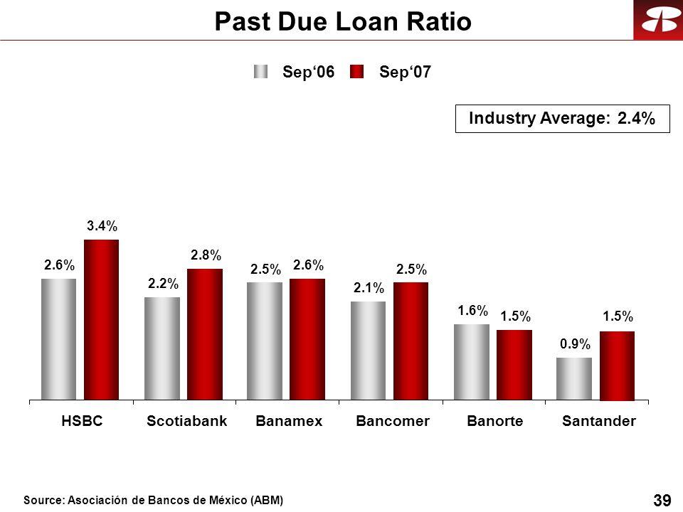 39 Past Due Loan Ratio Sep06 Sep07 Industry Average: 2.4% 2.6% 2.2% 2.5% 2.1% 1.6% 0.9% 3.4% 2.8% 2.6% 2.5% 1.5% HSBCScotiabankBanamexBancomerBanorteSantander Source: Asociación de Bancos de México (ABM)